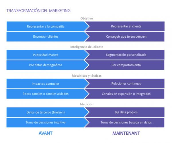 transformation of marketing ES