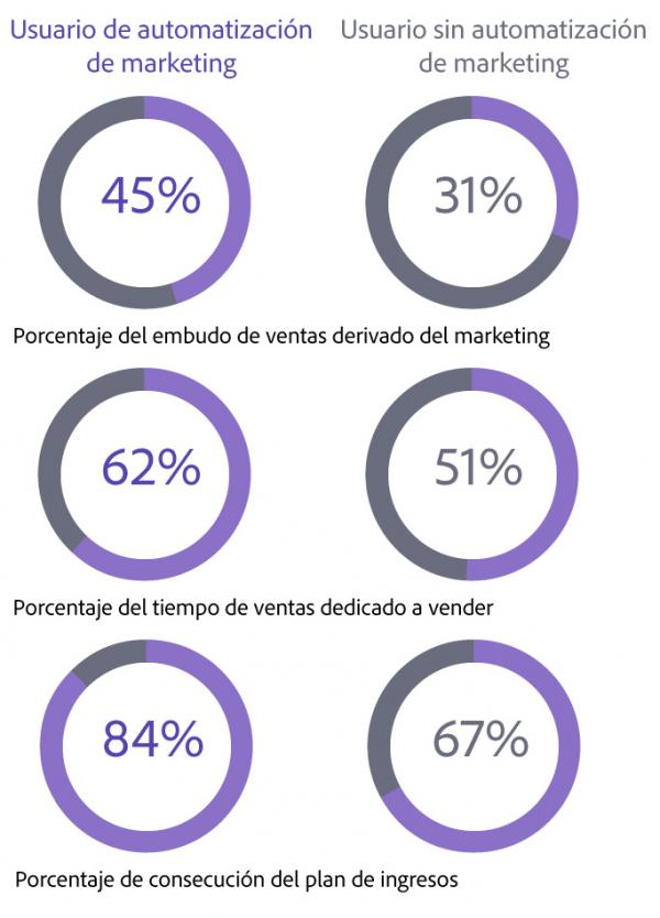 value of marketing automation ES