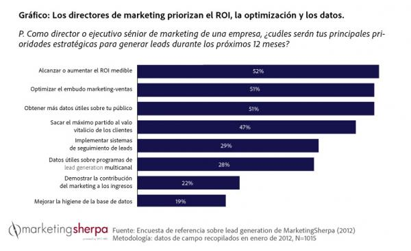 CMO priorities ES