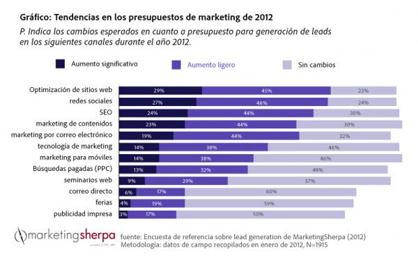 Lead Generation Budget Trends ES